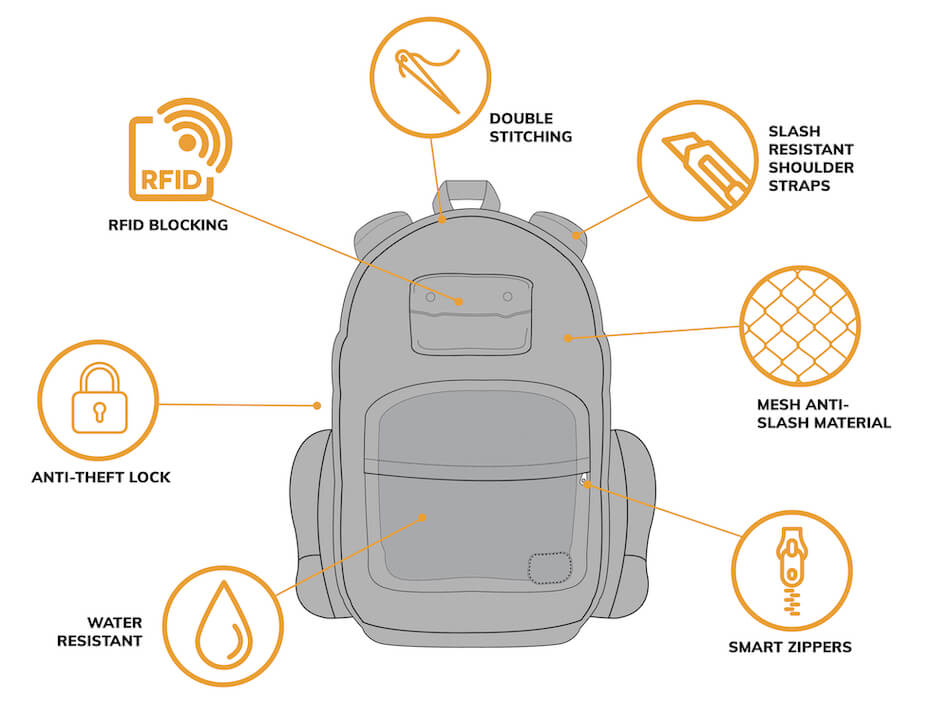 Diagram of an anti theft bag features for the best anti theft backpacks for travel