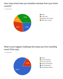 Castaway with Crystals Awesome End of Year Survey 2018